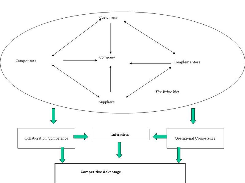 OperationalCollaborativeCompetence