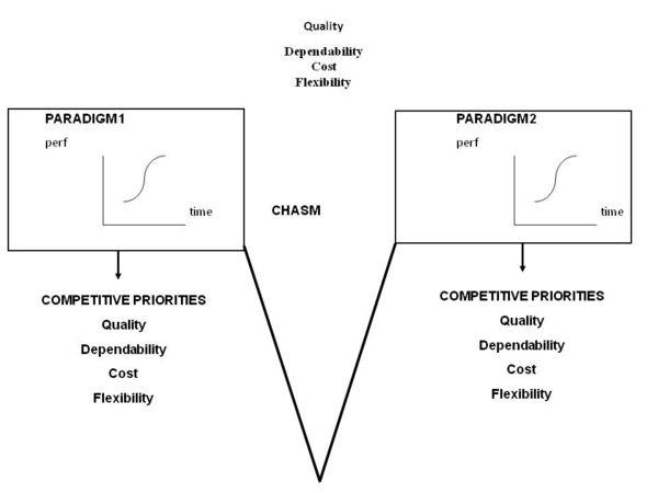 Starbucks Quality Speed Dependability Flexibility Cost Custom Paper