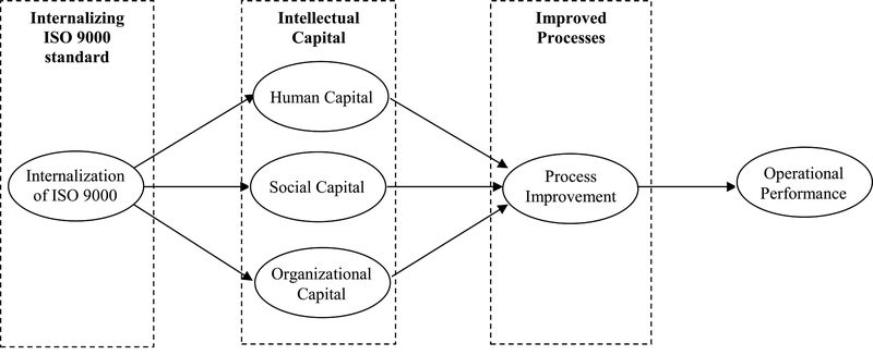 ISO9000_IntellectualCapital