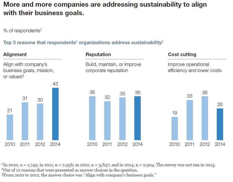 SustainabilityAlignment