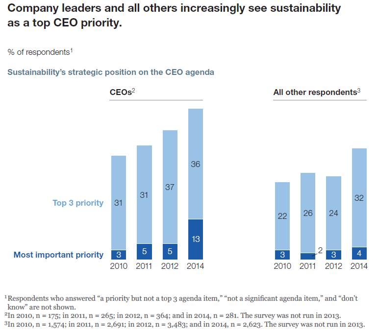 SustainabilityPriority