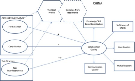 ProjectStructureCollaborationQualityFigure1a