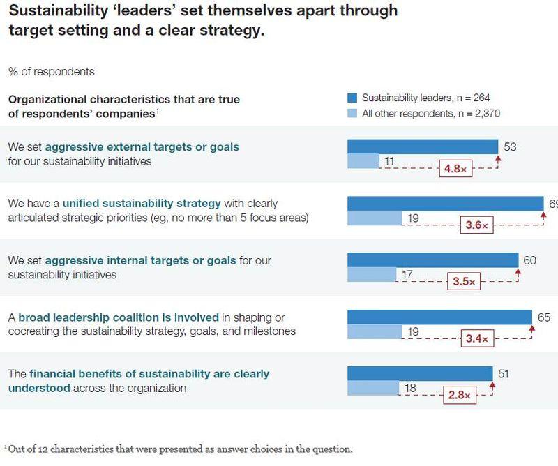 SustainabilityLeaders