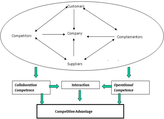 a theoretical approach to supply chain Findings - based on the review of the literature, there is substantial theoretical grounding for 3dce and evidence that it should provide beneficial outcomes to organizations 3dce is also a very useful theoretical lens as researchers become more concerned with taking a systemic view of supply chain and organizational performance.