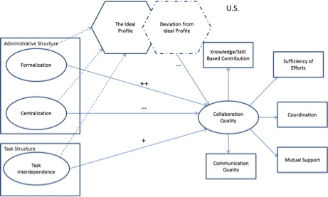 ProjectStructureCollaborationQualityFigure1b