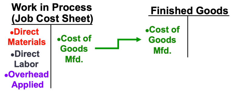 Summaryofgoodsmfrdcostflows