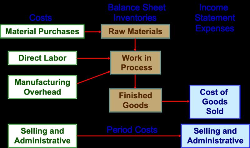 Manufacturingcostflow